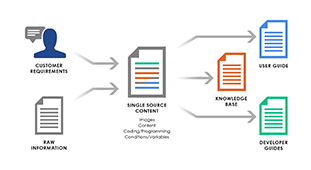 Justifying the Use of Single-sourcing