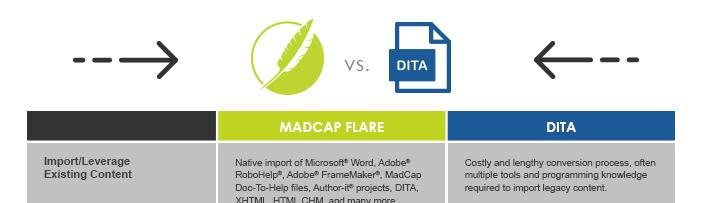 Comparison Guide: MadCap Flare VS Dita